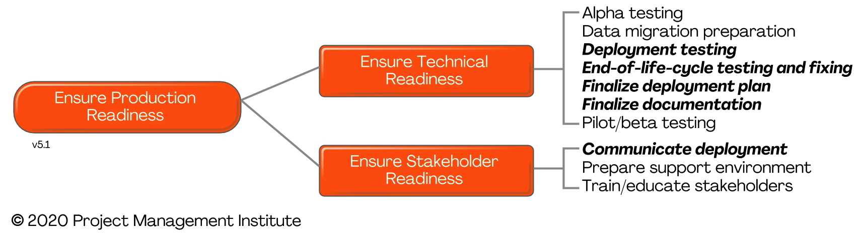Goal - Transition - Ensure Production Readiness