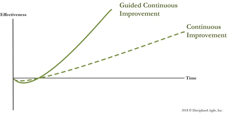 Guided continuous improvement works better