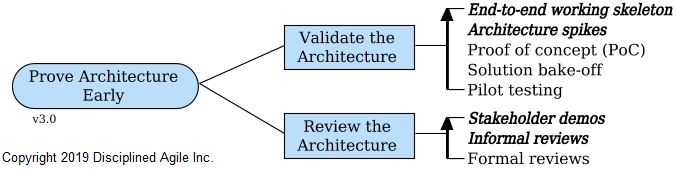 Prove Architecture Early process goal