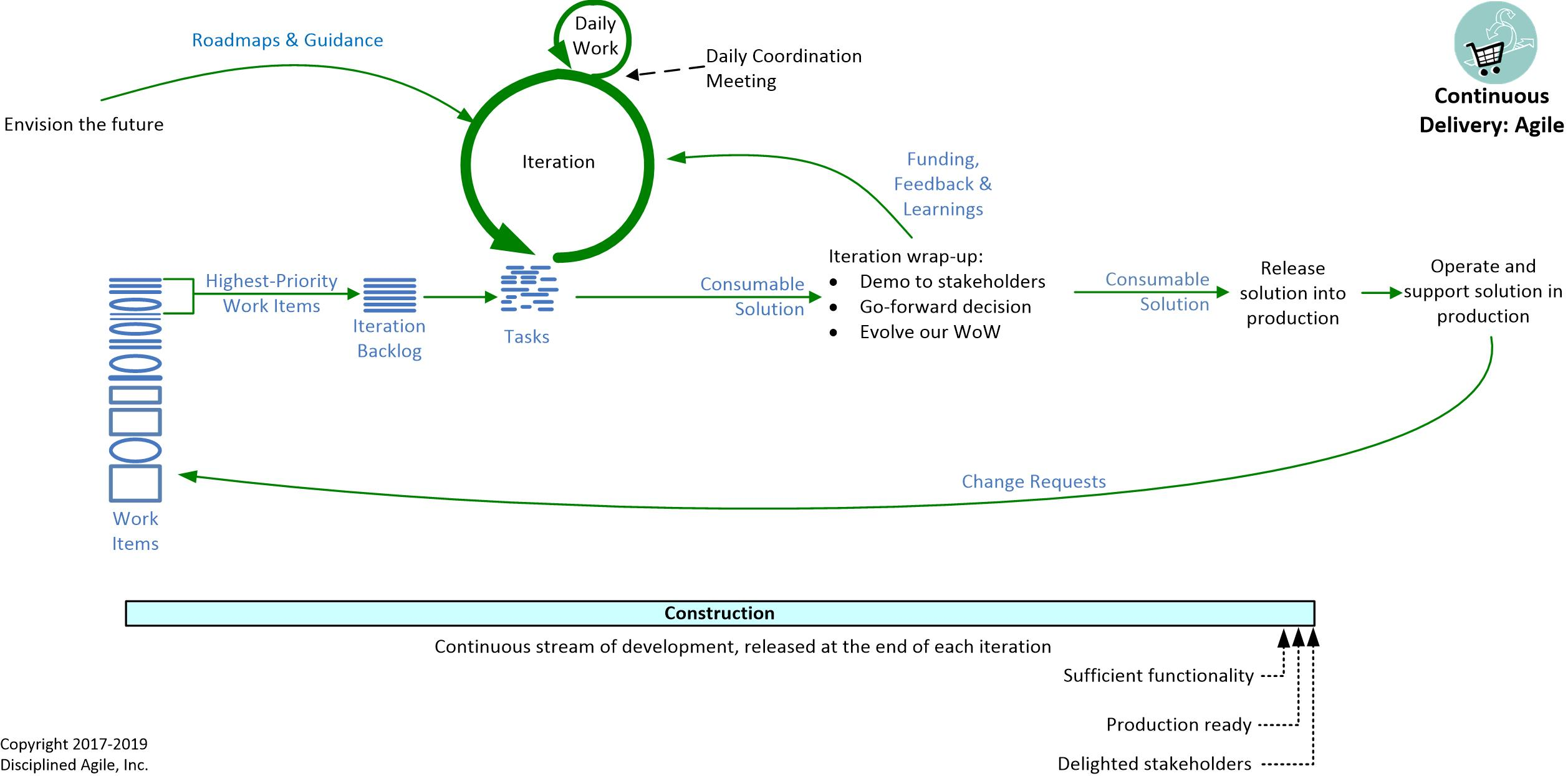 Lifecycle - DAD Agile Continuous Delivery