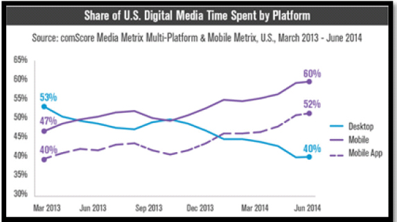 Exhibit 3 Communicationtime spent on mobile (comScore, Inc., 2016).