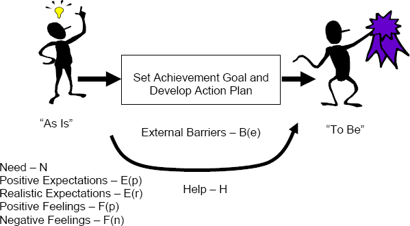 Achievement Thinking Process (Adapted from McClelland 1987, p. 193)
