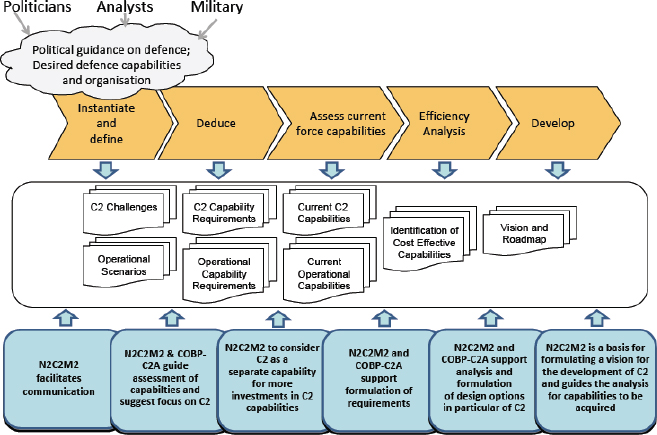 The N2C2M2 and Its Contributions in Strategic Defense Planning (Alberts, Huber, & Moffat, 2010, p. 206). COBP-C2A refers to the NATO Code of Best Practice for C2 Assessment (NATO, 2002)