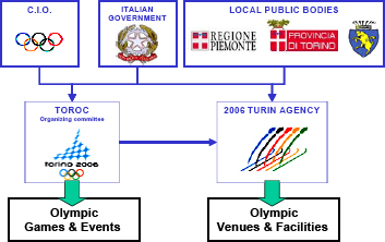 the PM Agency service face to the Olympic stakeholders