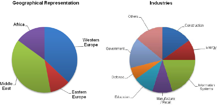 Representation based on geography and industries