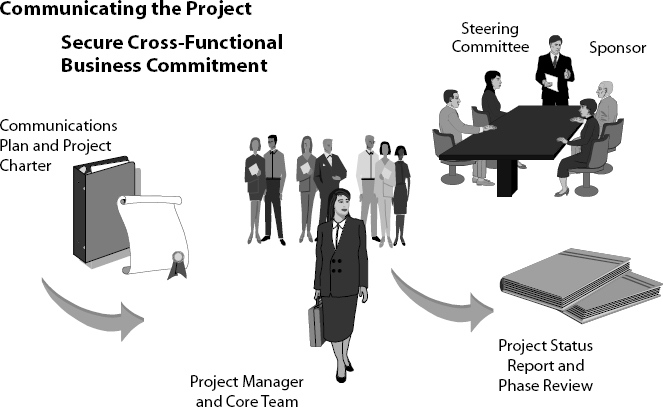 Initiation Phase—Communicating the Project / Securing Cross-Functional Commitment