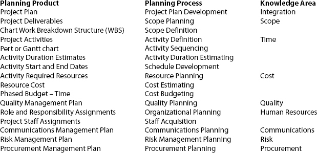The 16 Planning Products Included in the Model