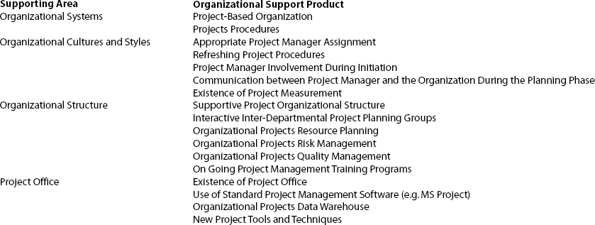 The 17 Organizational Supporting Products Included in the Model