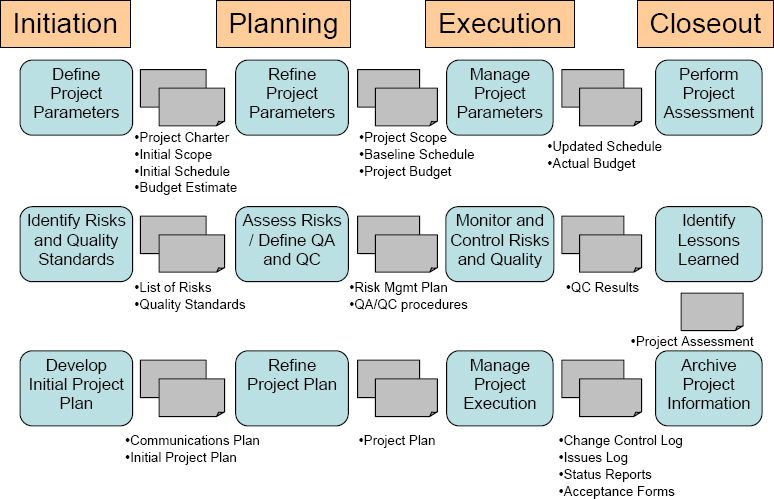 difference between project charter and business plan