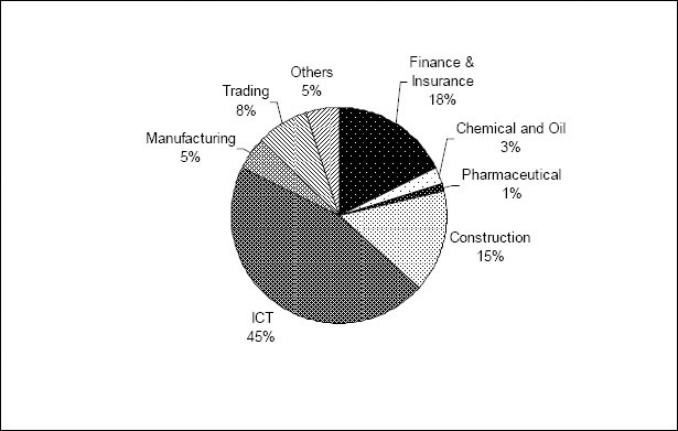Distribution of companies by industry