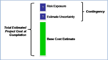 Components of Total Project Cost, and Contingency