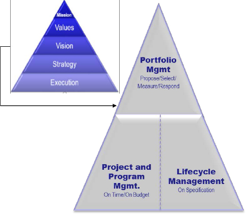 Project definition within the context of the organization's mission