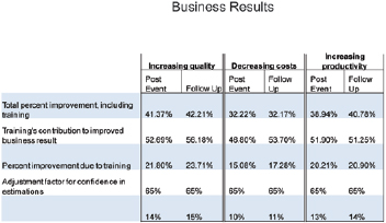 Business Results Data