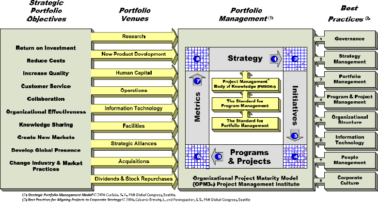 Strategic portfolio management model (Garfein, 2005, 2006, 2007a, 2007b, 2008a, 2008b, 2008c)