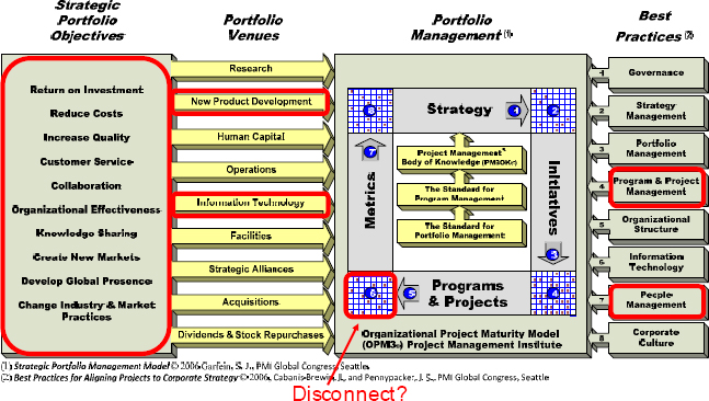 Analyzing the Boeing 787 using the strategic portfolio management model