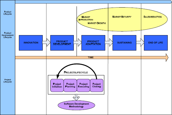 Relationship of Product Life Cycle, Product Development Lifecycle and Project Lifecycle