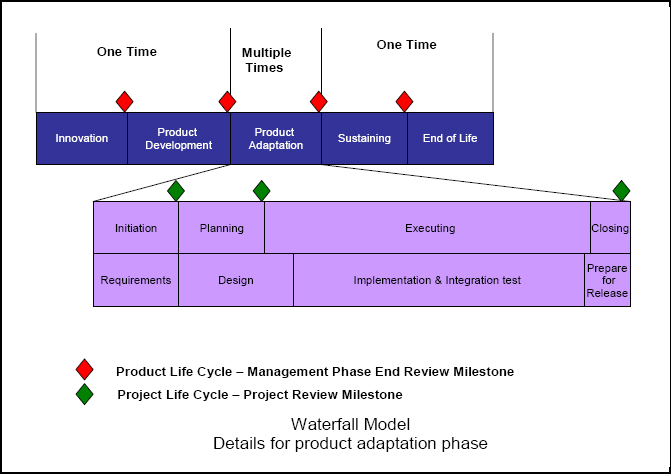 Review Milestones for the product adaptation phase
