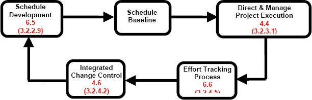 Effort-tracking process within the project management framework