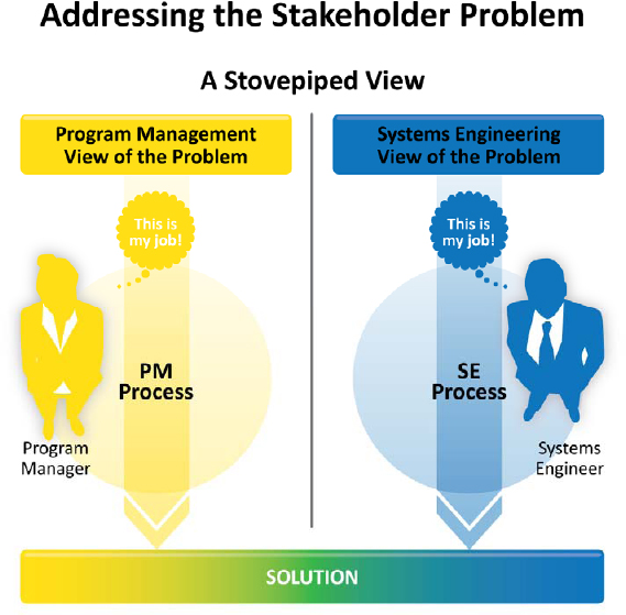 Addressing the Stakeholder Problem: Stovepipe View