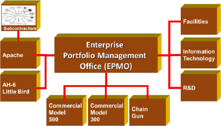 The entire enterprise was viewed as an aggregation of projects and programs. The EPMO prepared a comprehensive monthly report for the C-level executive team that included all of the elements shown above