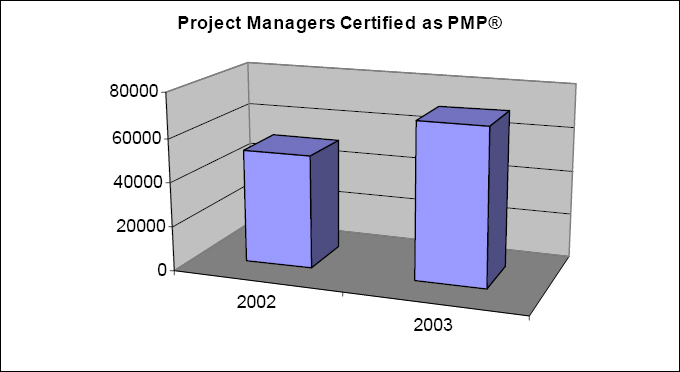 Growth of the PMP® certification (PMI 2004)