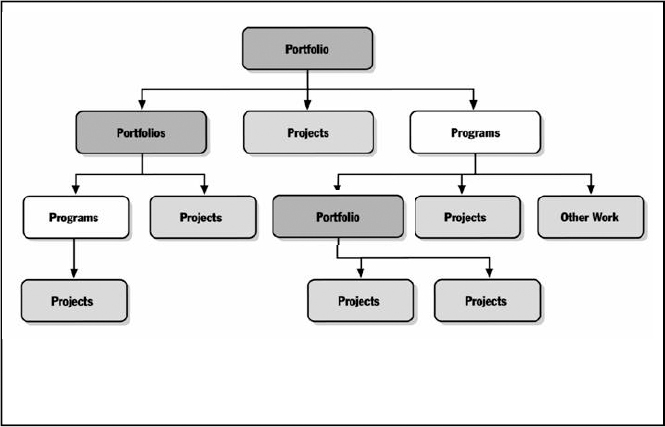 The structure of a Portfolio