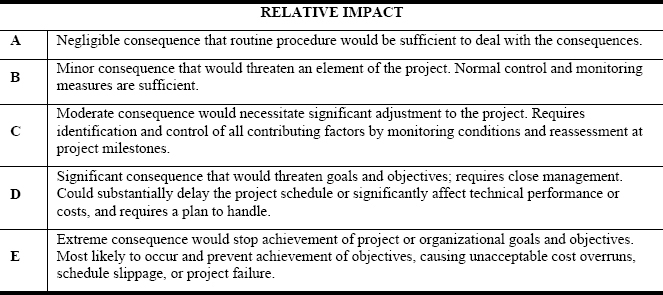 Relative Impact Definitions