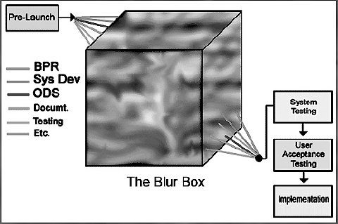 The Blur Box