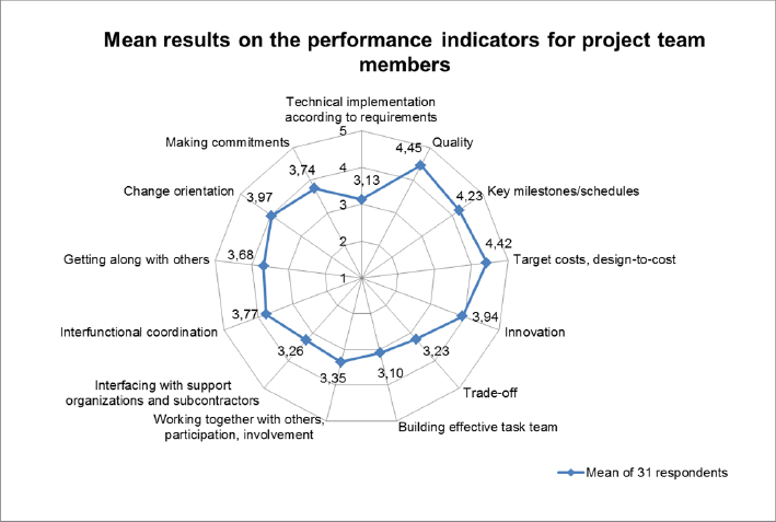 Mean results obtained on the performance indicators considered when evaluating project team members (Grigoroiu, 2012, p. 32)