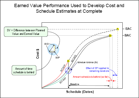 Applying Earned Value Performance to Cost and Schedule Estimates