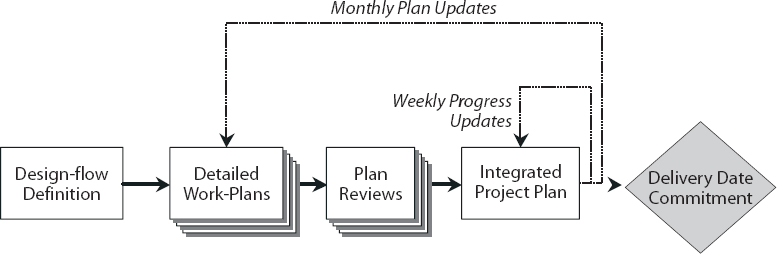 The Planning and Tracking Process