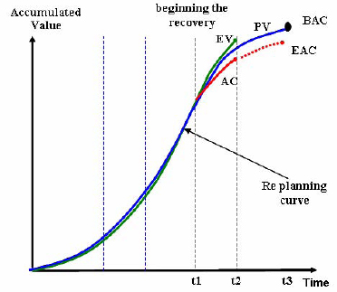 Re-planning Curve