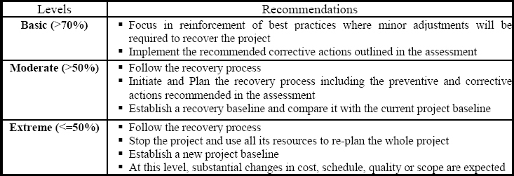 Levels of Project Recovery