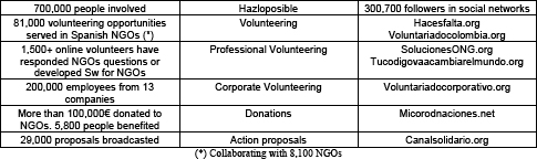 Figures of Fundación Hazloposible according to the Foundation's 2012–2013 Report