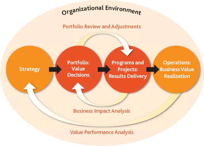 Organizational project management's strategy execution framework