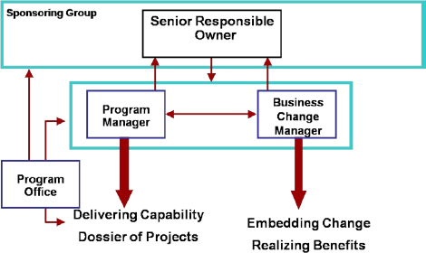 Opm maturity siemens industry - Role of office manager in an organization ...