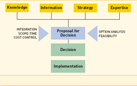 This flow chart shows the detailed decision-making process during the modernization project
