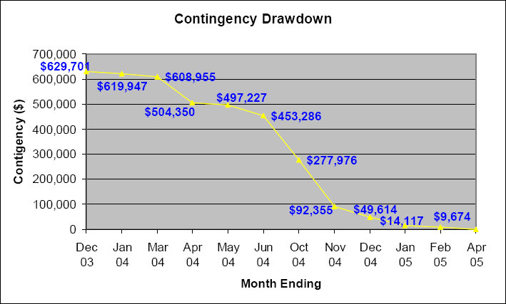 Example of a Contingency Drawdown Plot