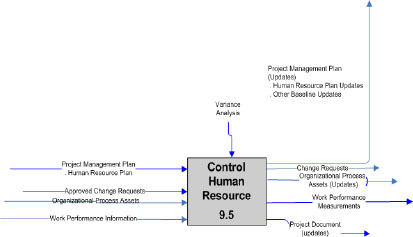 Control Human Resource process