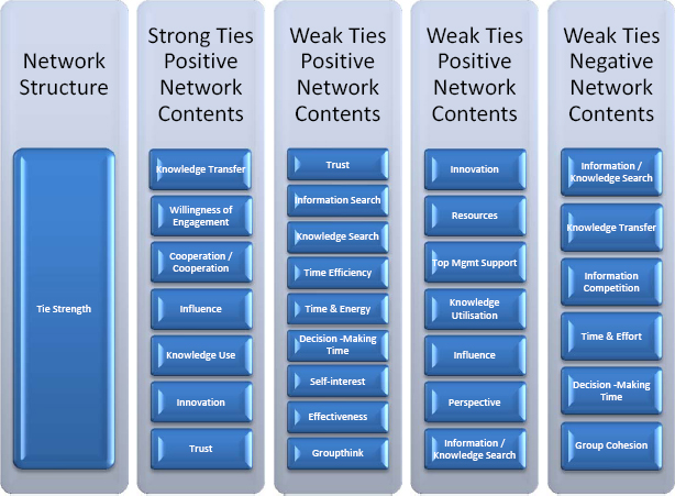 Tie strength detailed conceptual model