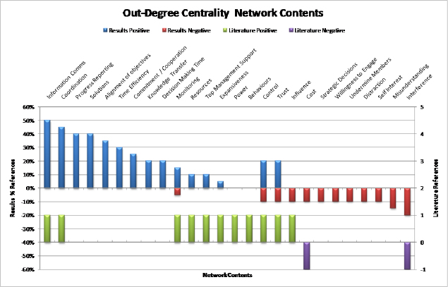 Out-degree centrality comparative model