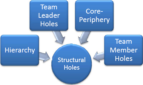 Structural holes network structures