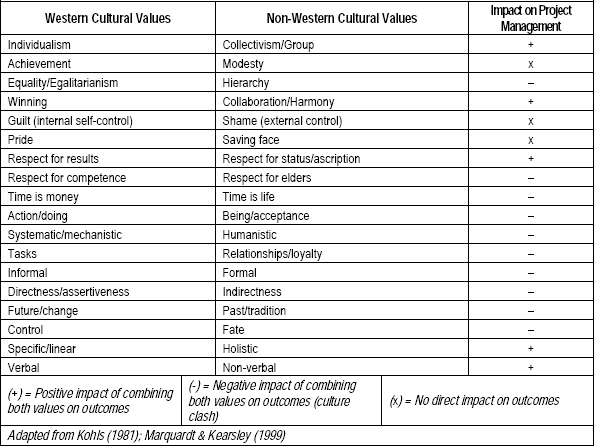 Value Differences between Western and Non-Western Cultures