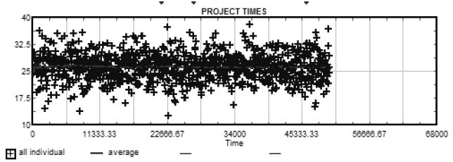 Simulated Completion Times for 1,000 Replications