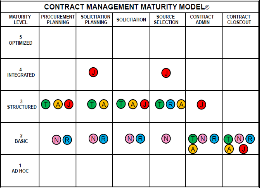 Benchmarking Contract Management Process Maturity