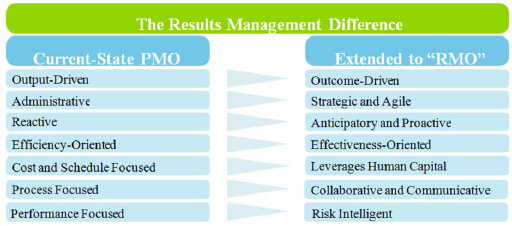 RMO extends the Traditional PMO