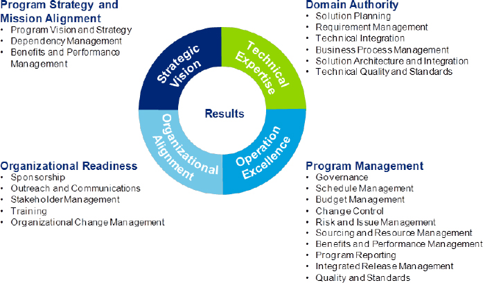 Overview of the RMO Framework