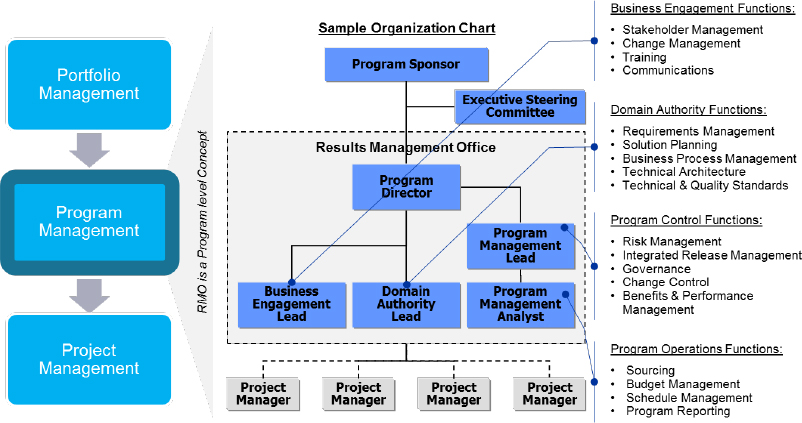 The results management office rmo - Role of office manager in an organization ...