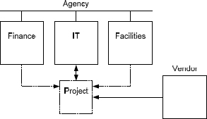Structural relationships in a functional structure-based project