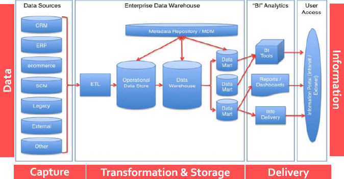 Components and Process Flow of a Data Warehouse